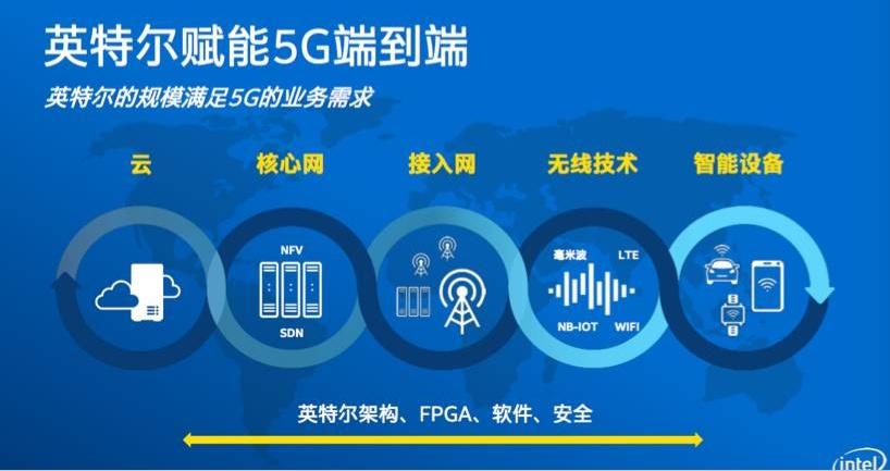 借苹果怼高通:英特尔不想错过5G的恐惧?